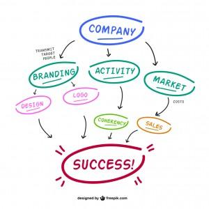 badania marketingowe i ich zastosowania