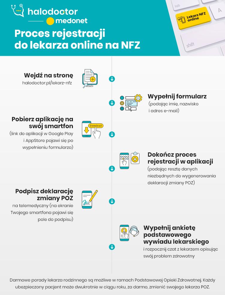 lekarz online na NFZ